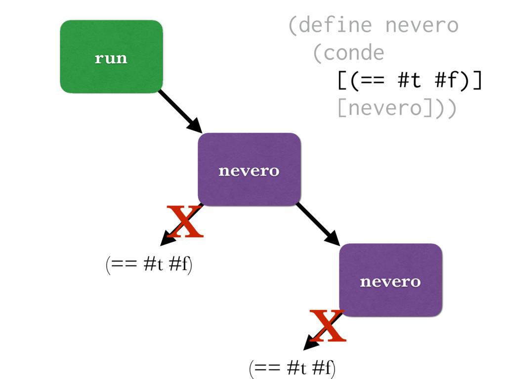 (== #t #f) run nevero (== #t #f) X nevero X (de...