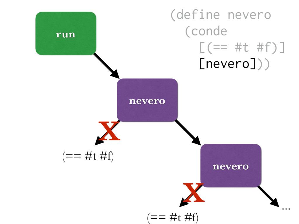 (== #t #f) run nevero (== #t #f) X nevero X ......
