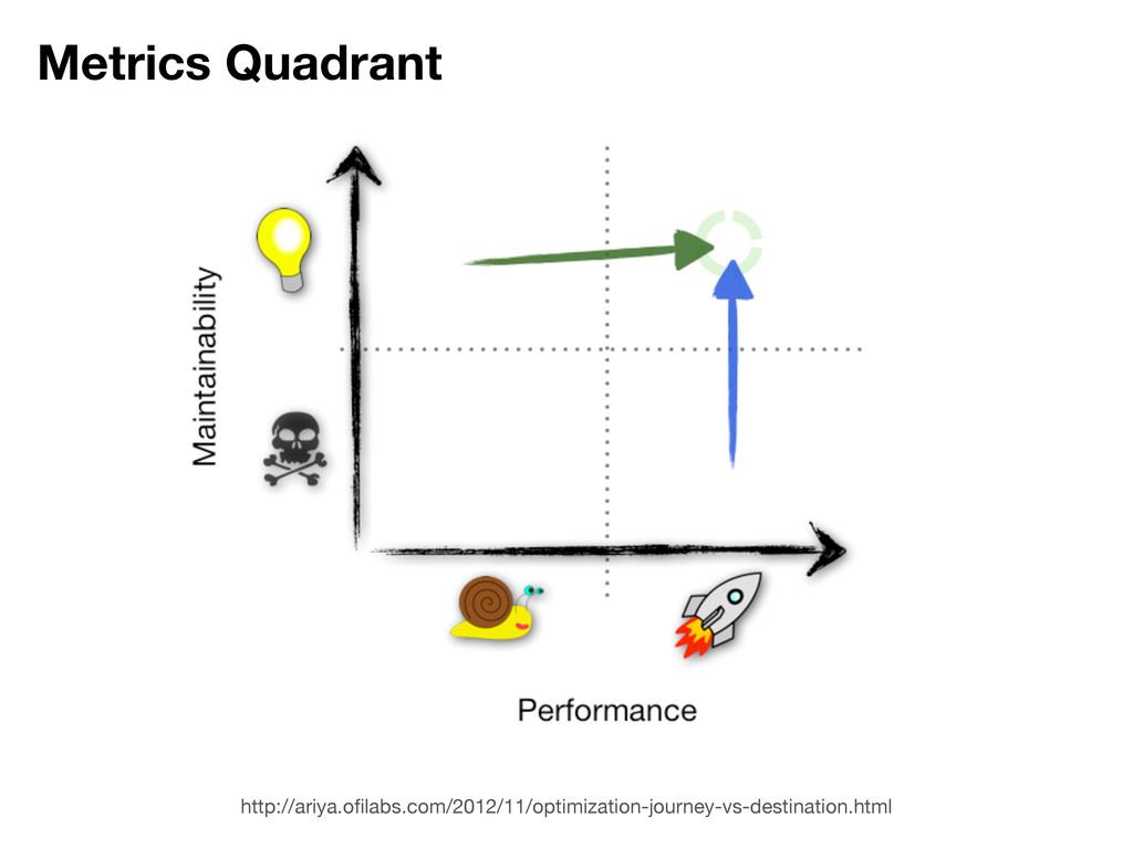 Metrics Quadrant http://ariya.ofilabs.com/2012/1...