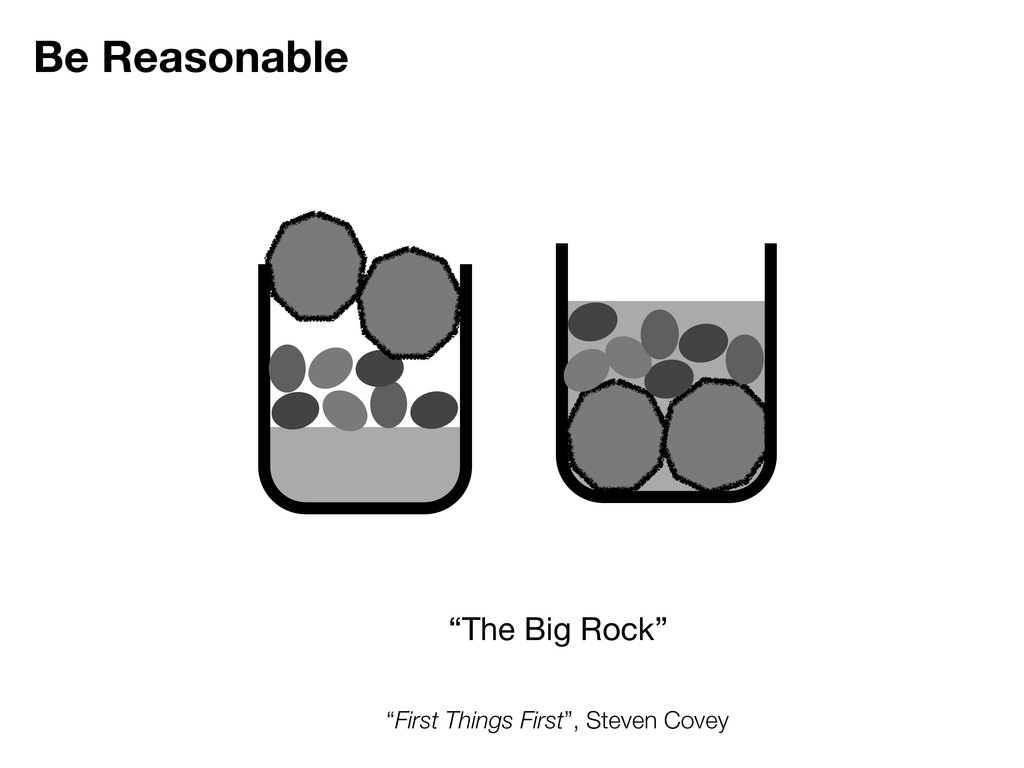 "Be Reasonable ""First Things First"", Steven Cove..."