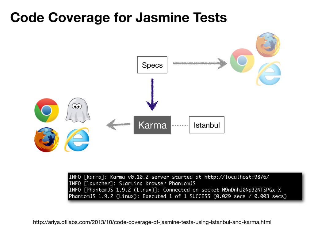 Code Coverage for Jasmine Tests Specs Karma Ist...