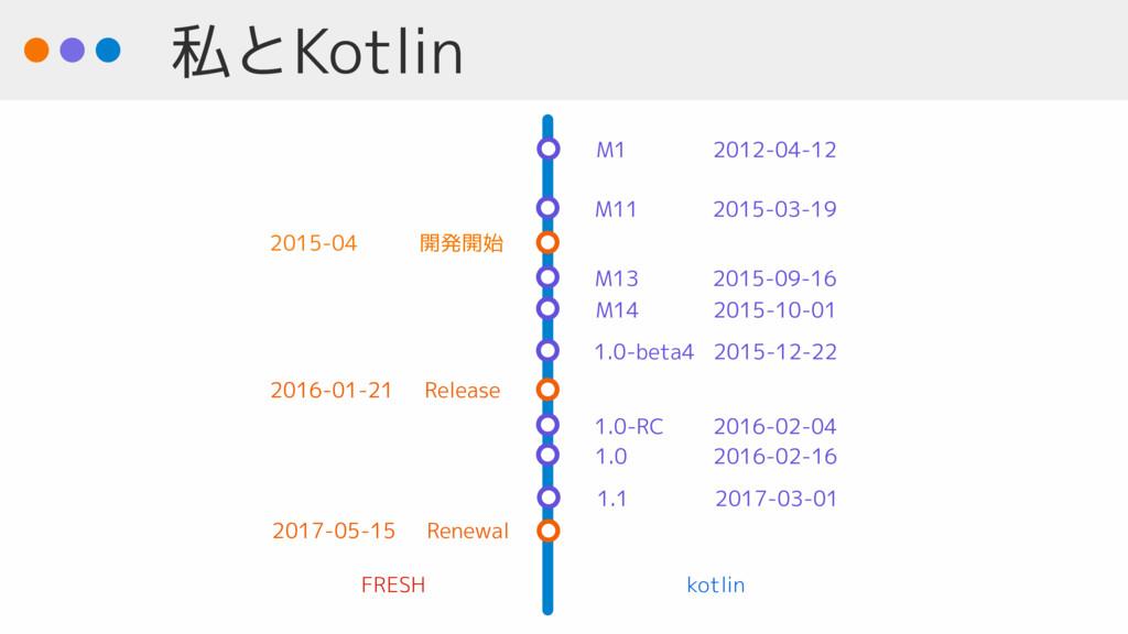 私とKotlin M1 2012-04-12 M11 2015-03-19 M14 2015-...