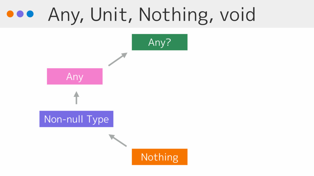 Any, Unit, Nothing, void Any Any? Non-null Type...