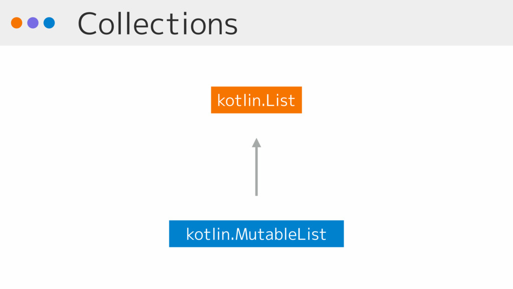Collections kotlin.MutableList kotlin.List