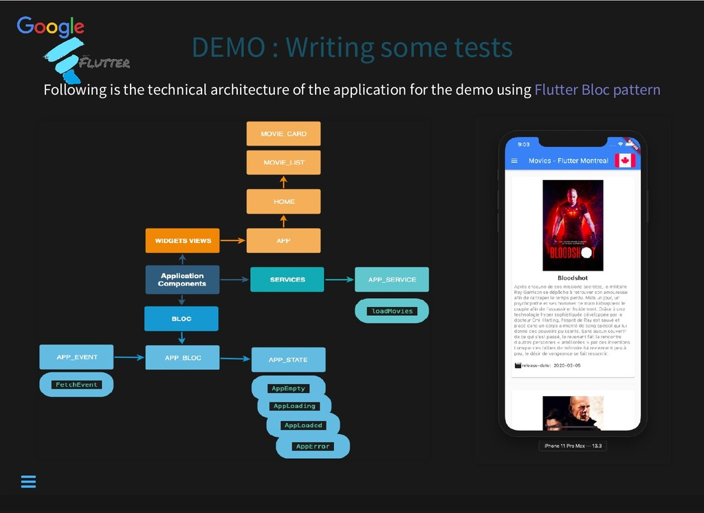 DEMO : Writing some tests Following is the tech...