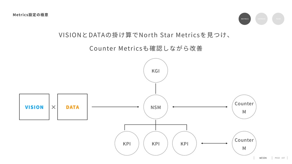 PAGE 107 Metrics METRICS IMPROVE TEAM NSM KPI K...