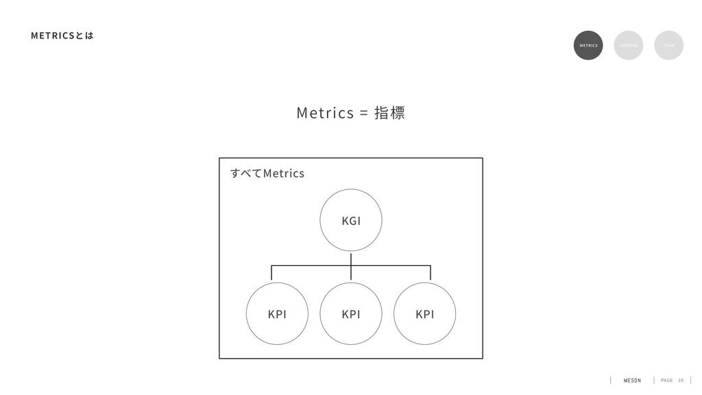 PAGE 19 METRICS Metrics = 指標 METRICS RETENTION ...