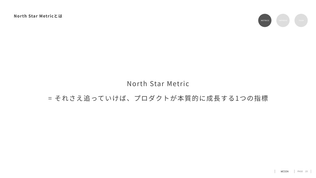 PAGE 23 North Star Metric METRICS RETENTION TEA...