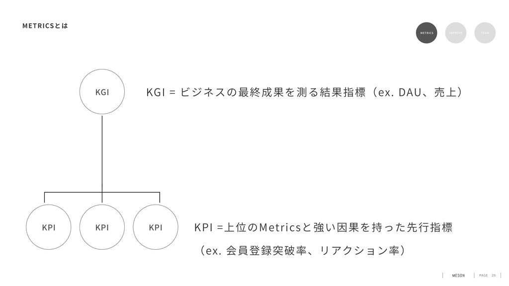PAGE 29 METRICS METRICS RETENTION TEAM KPI KPI ...