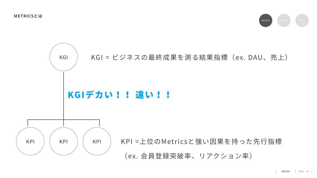 PAGE 30 METRICS METRICS RETENTION TEAM KPI KPI ...