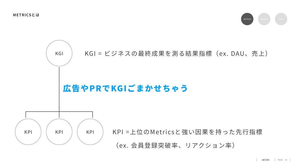 PAGE 31 METRICS METRICS RETENTION TEAM KPI KPI ...