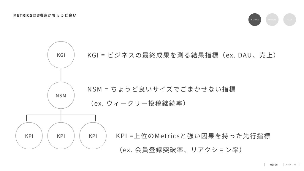 PAGE 32 METRICS 3 KGI = ビジネスの最終成果を測る結果指標(ex. DA...