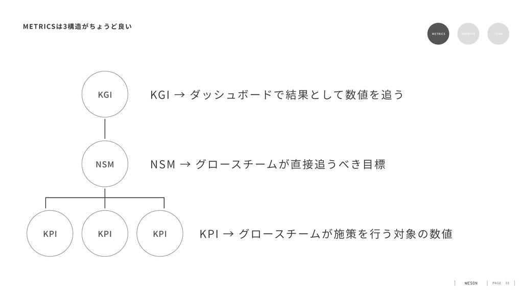 PAGE 33 METRICS 3 KGI → ダッシュボードで結果として数値を追う METR...