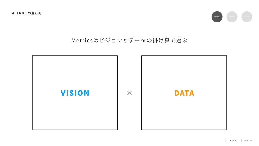PAGE Metricsはビジョンとデータの掛け算で選ぶ 35 METRICS METRICS...
