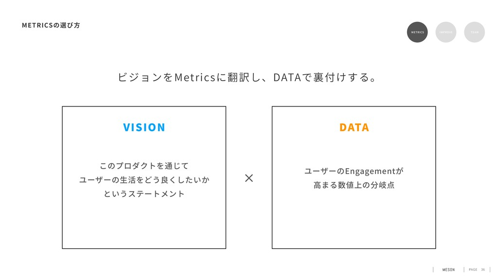 PAGE ビジョンをMetricsに翻訳し、DATAで裏付けする。 36 METRICS ME...