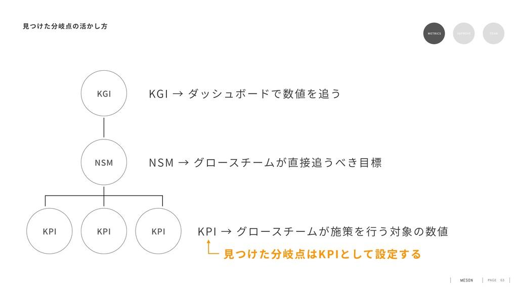 PAGE 63 KGI → ダッシュボードで数値を追う METRICS RETENTION T...