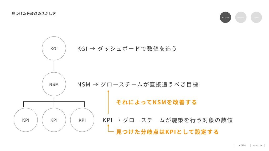 PAGE 64 KGI → ダッシュボードで数値を追う METRICS RETENTION T...