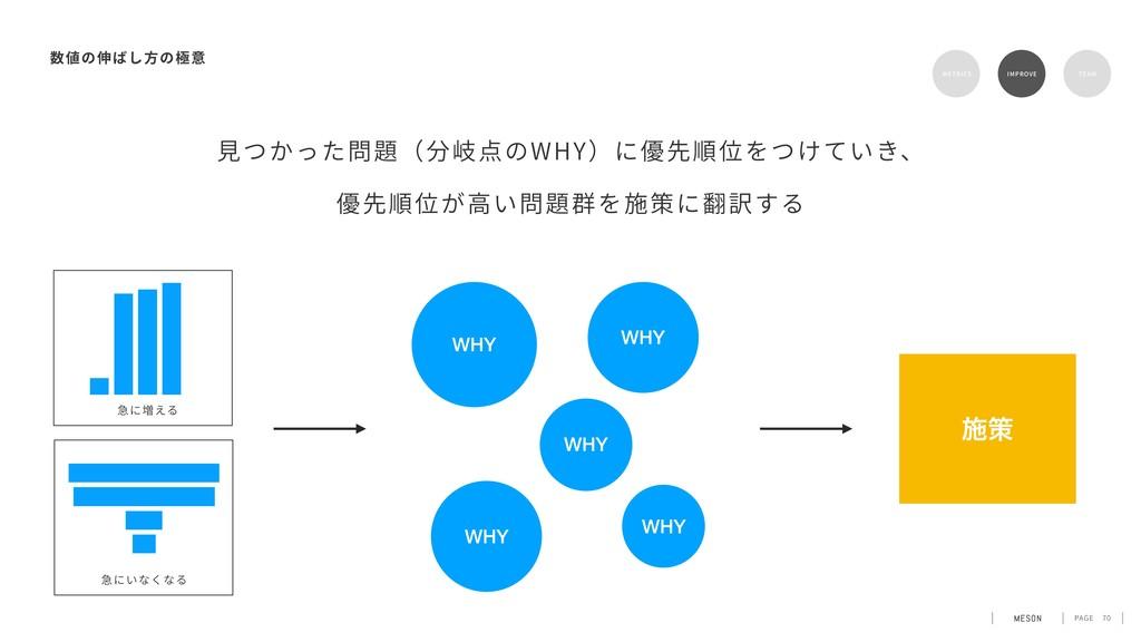 PAGE 70 METRICS IMPROVE TEAM ⾒つかった問題(分岐点のWHY)に優...
