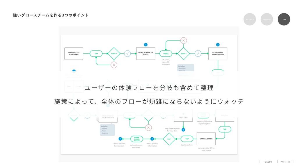 PAGE 91 3 METRICS IMPROVE TEAM ユーザーの体験フローを分岐も含め...