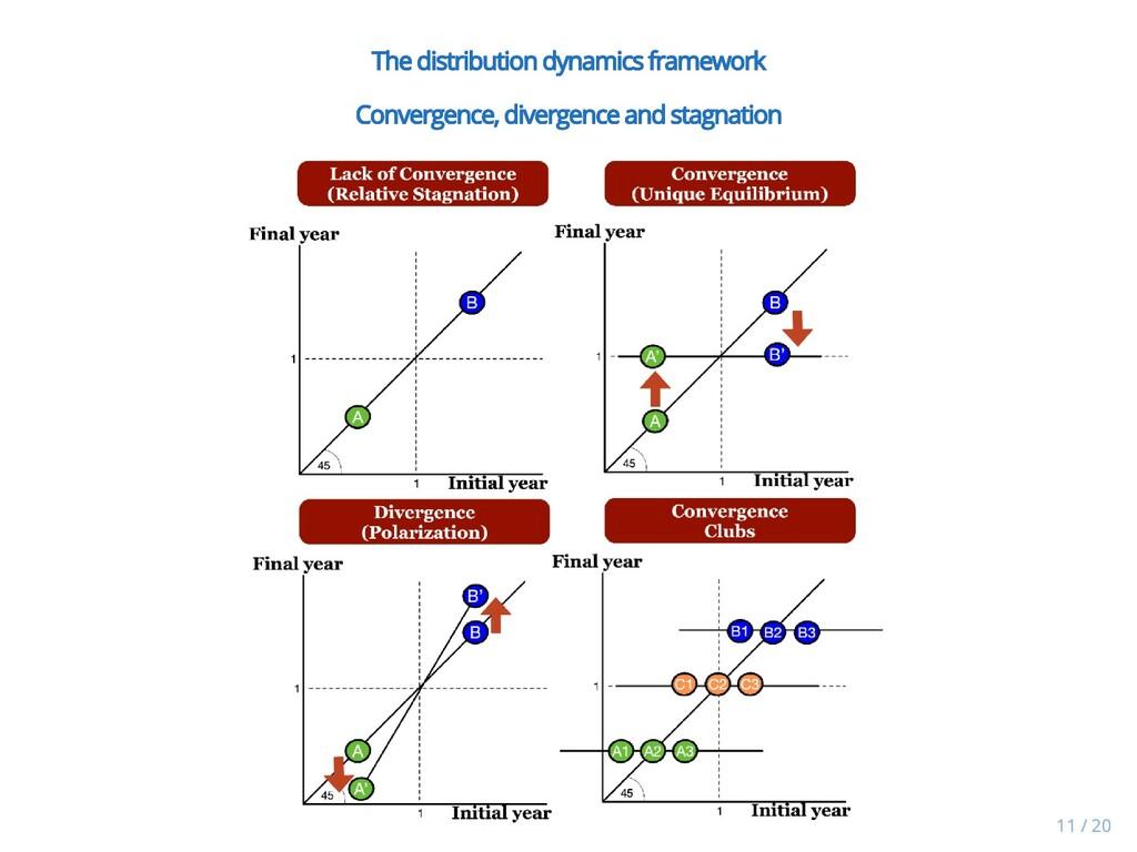 The distribution dynamics framework The distrib...