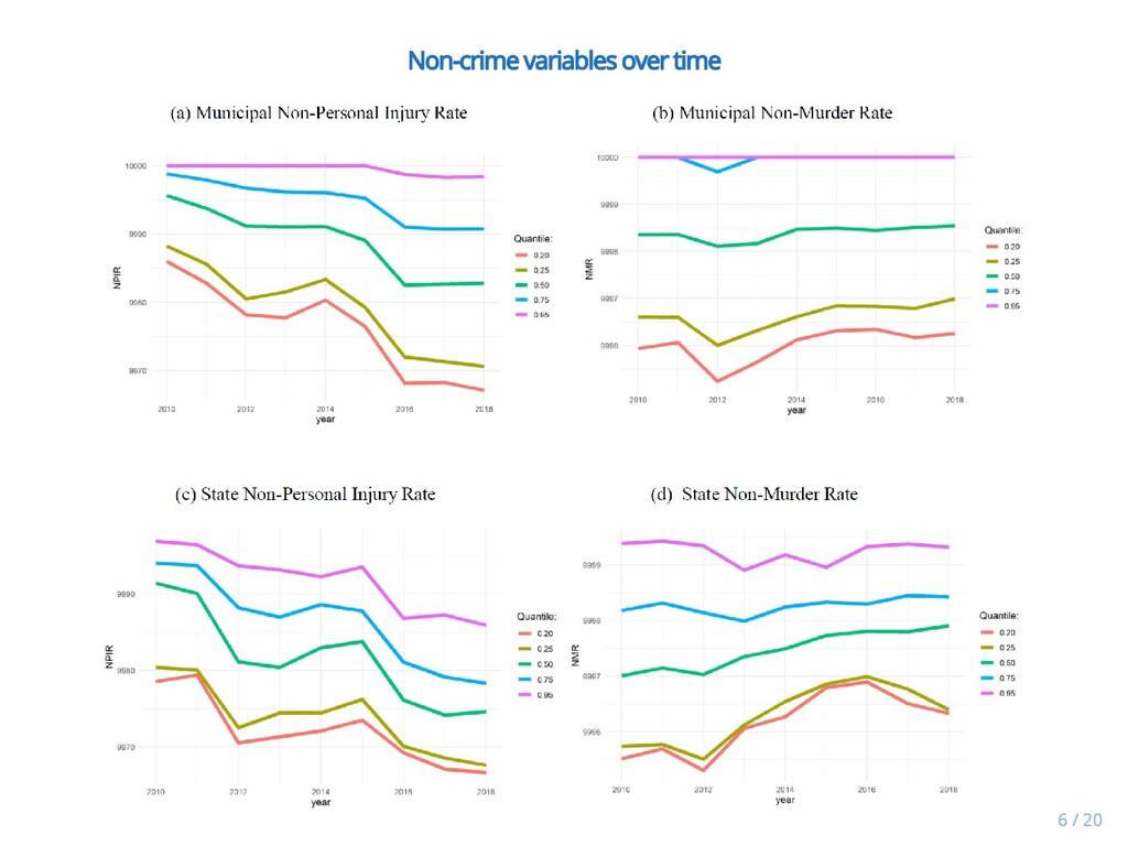 Non-crime variables over time Non-crime variabl...