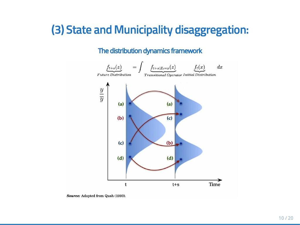 (3) (3) State and Municipality disaggregation: ...