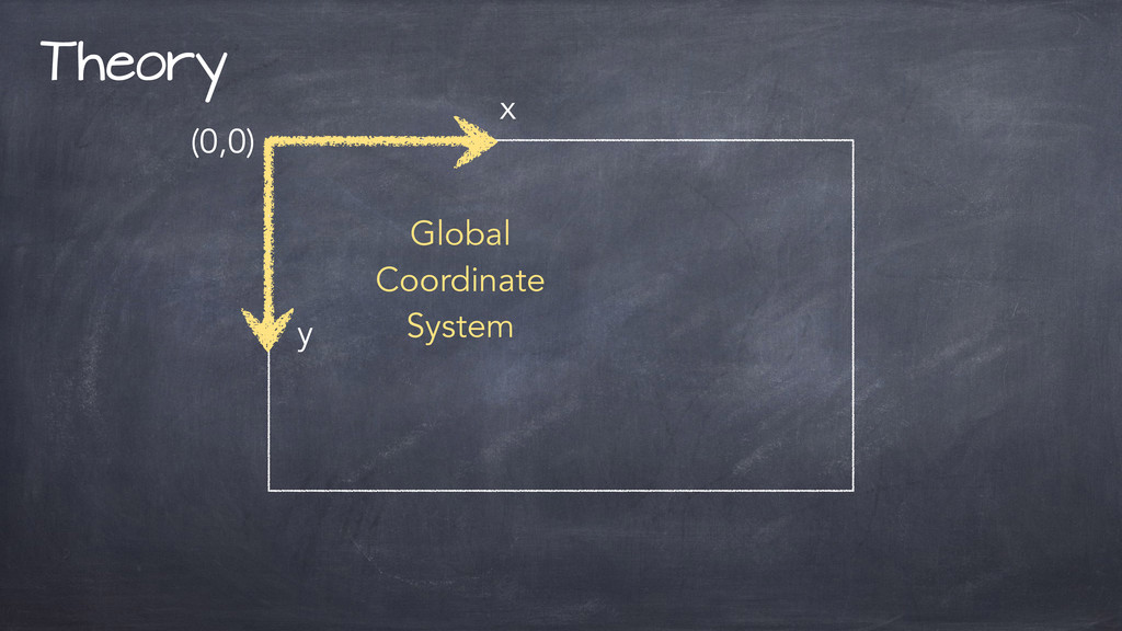 Theory Global Coordinate System x y (0,0)