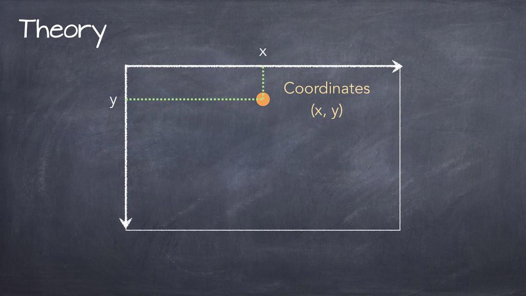 Theory Coordinates (x, y) x y