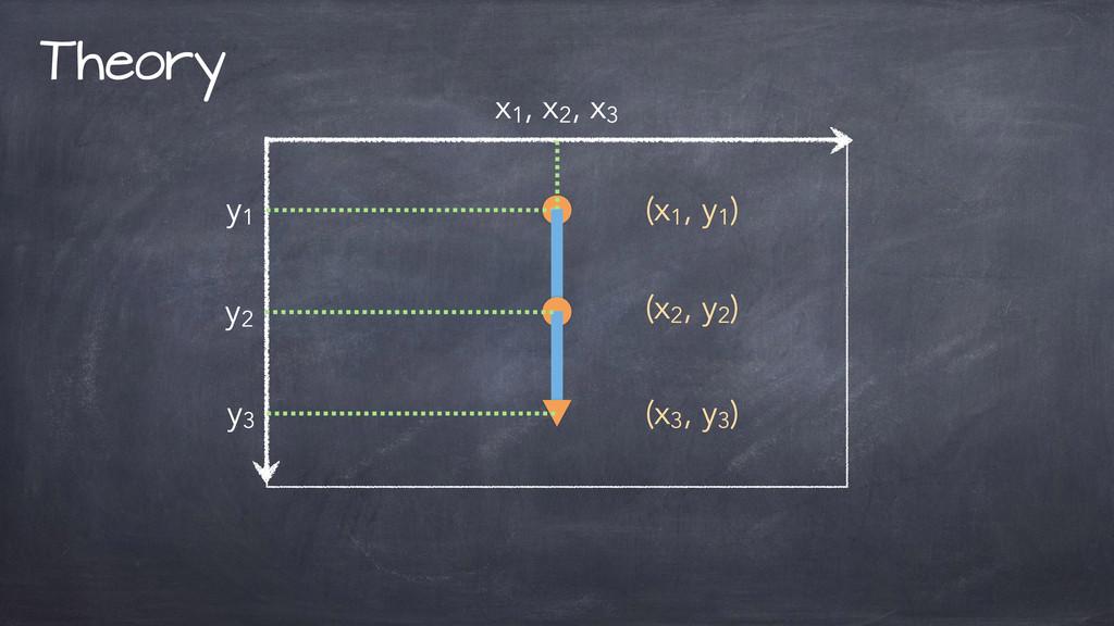 Theory (x1 , y1 ) x1 , x2 , x3 y1 (x2 , y2 ) (x...