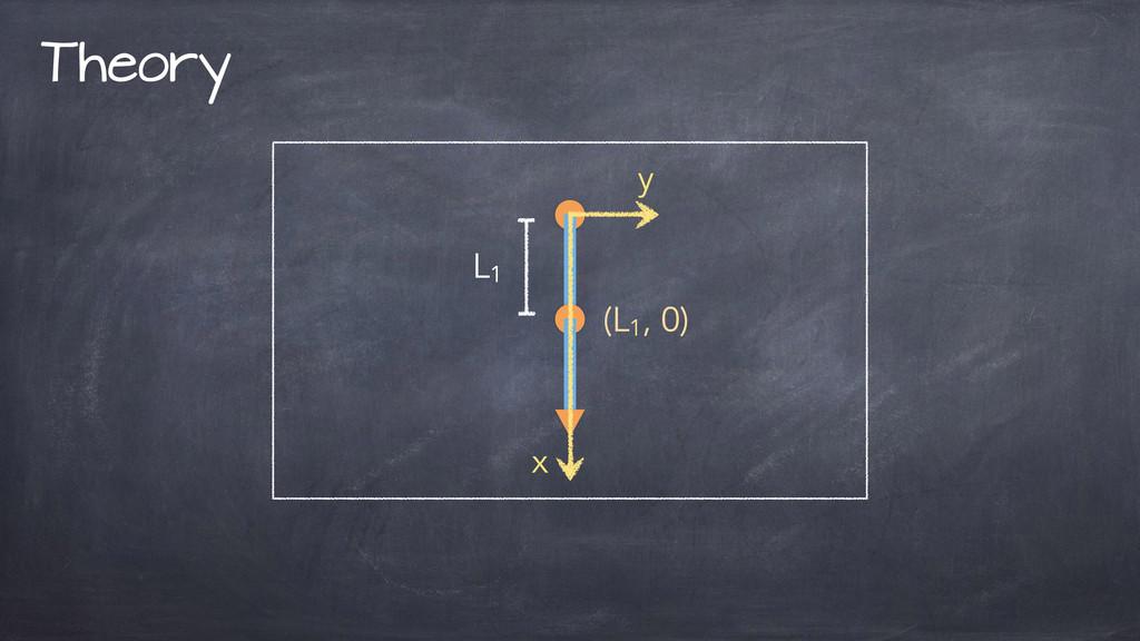 Theory L1 (L1 , 0) y x