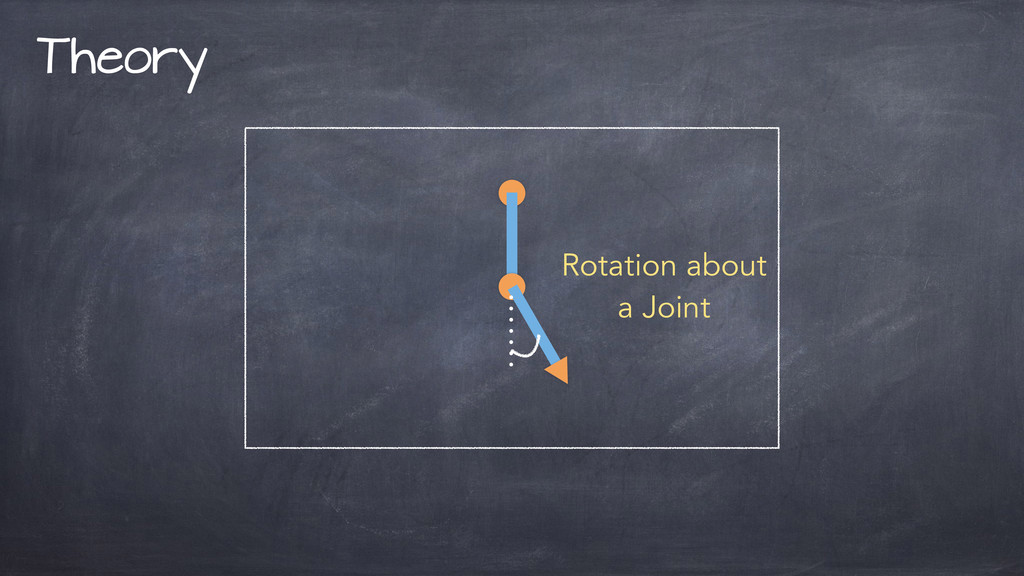 Theory Rotation about a Joint