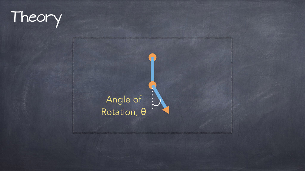 Theory Angle of Rotation, θ