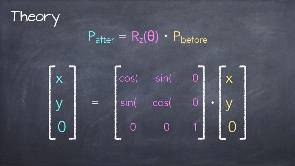 Theory Pafter = Rz (θ)ɾPbefore cos( -sin( 0 sin...