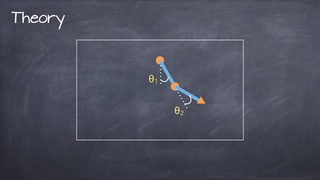 Theory θ1 θ2