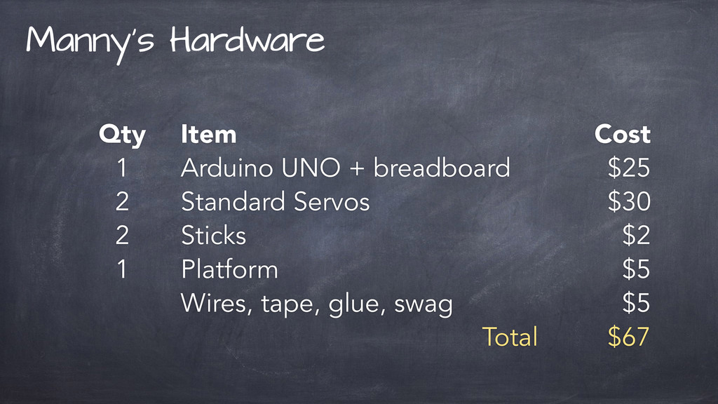 Qty Item Cost 1 Arduino UNO + breadboard $25 2 ...