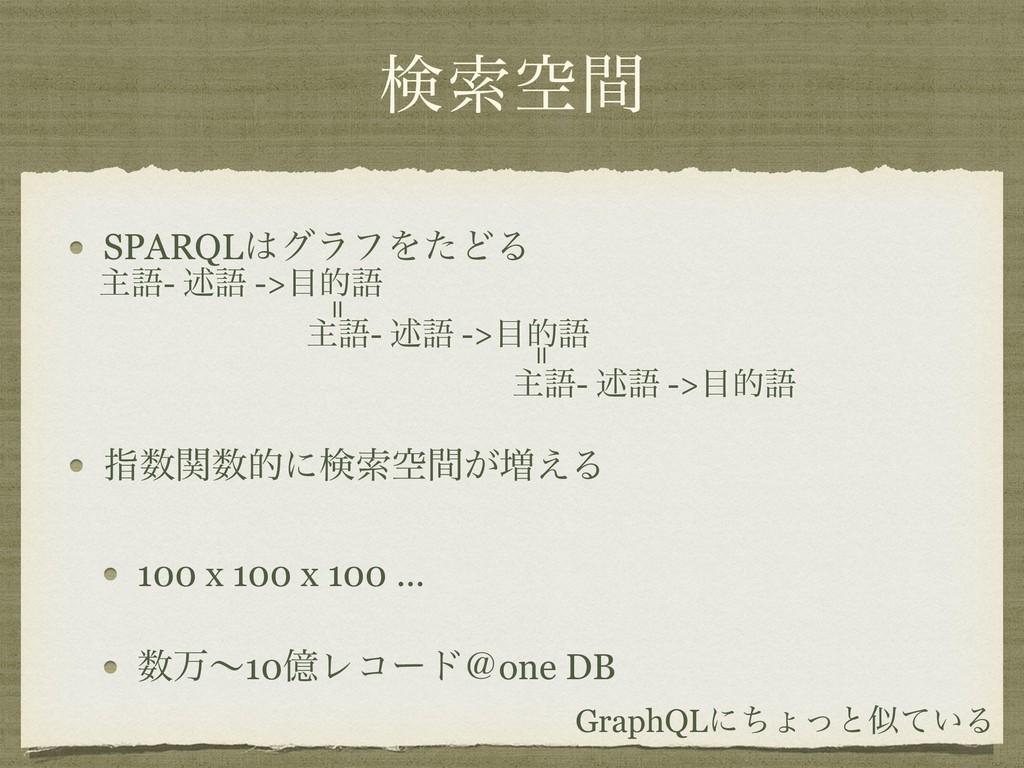 ݕࡧۭؒ SPARQLάϥϑΛͨͲΔ ࢦؔతʹݕࡧۭ͕ؒ૿͑Δ 100 x 100 x ...