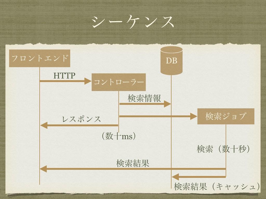 γʔέϯε ϑϩϯτΤϯυ ίϯτϩʔϥʔ DB ݕࡧδϣϒ HTTP ݕࡧใ Ϩεϙϯε ...