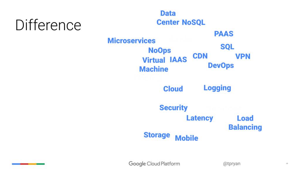 ‹#› @tpryan CDN IAAS Security VPN Storage Cloud...