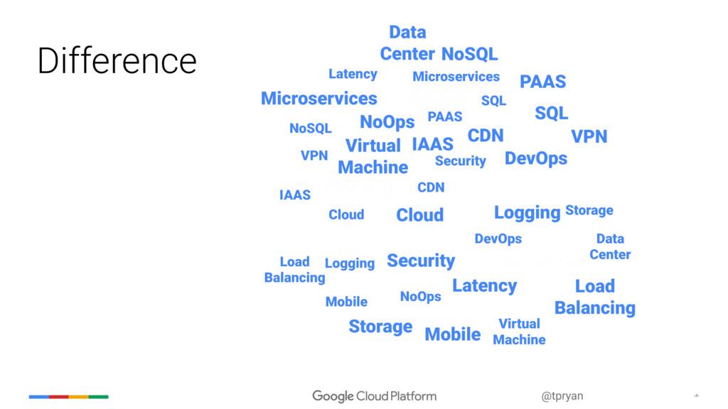 ‹#› @tpryan Security Storage Data Center PAAS L...