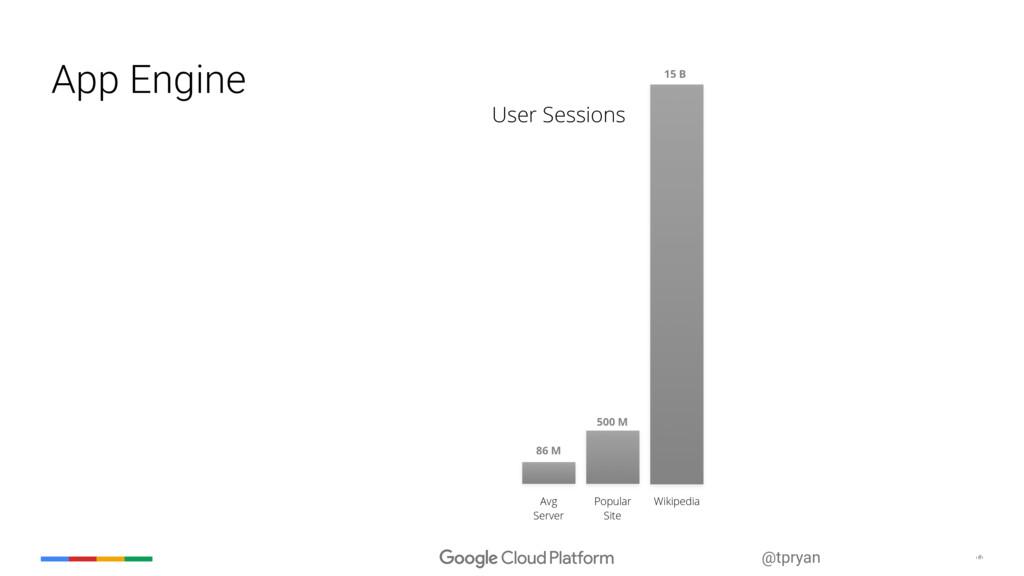 ‹#› @tpryan App Engine Avg Server 86 M Popular ...