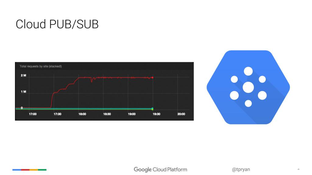 ‹#› @tpryan Cloud PUB/SUB