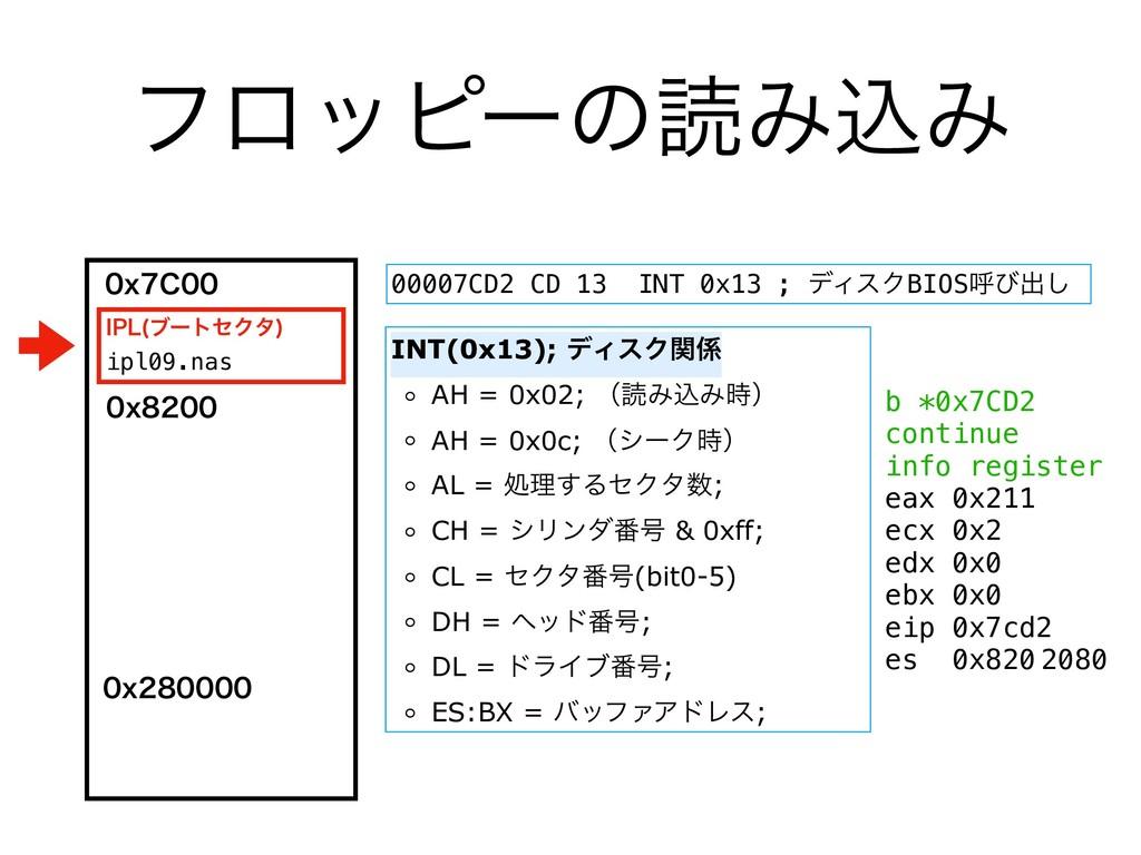 ϑϩοϐʔͷಡΈࠐΈ 00007CD2 CD 13 INT 0x13 ; σΟεΫBIOSݺͼ...