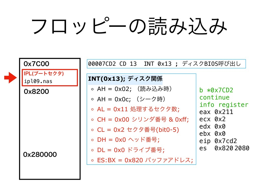 ϑϩοϐʔͷಡΈࠐΈ INT(0x13); σΟεΫؔ ◦ AH = 0x02; ʢಡΈࠐΈ...
