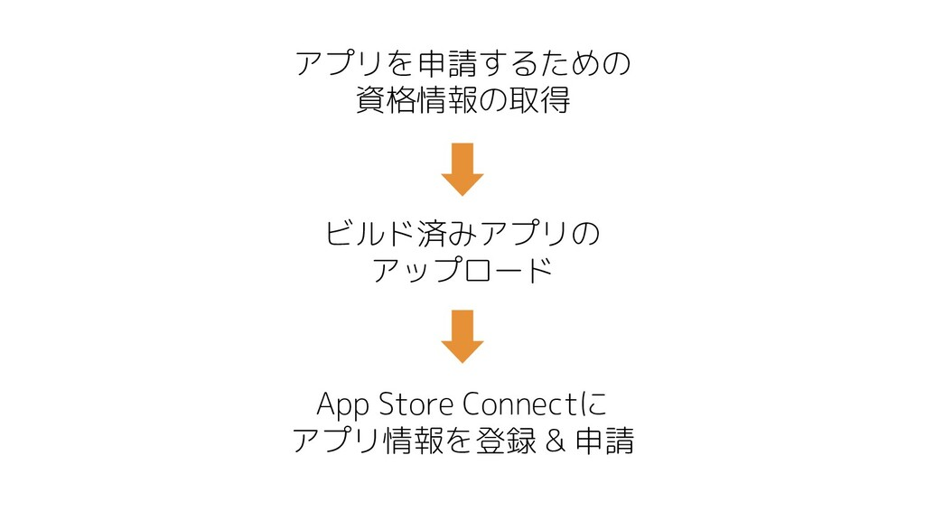 アプリを申請するための 資格情報の取得 ビルド済みアプリの アップロード App Store ...