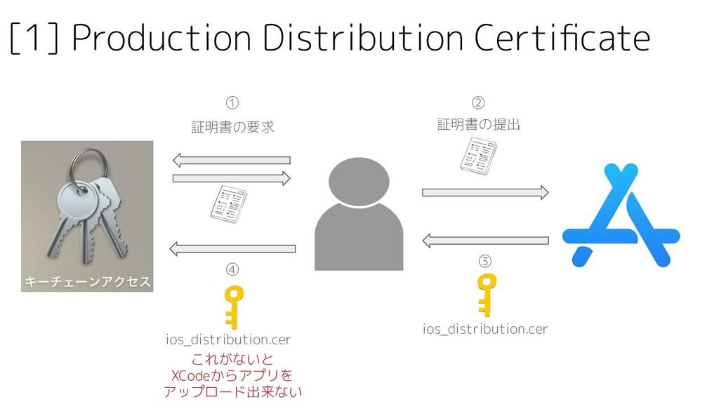 証明書の要求 ios_distribution.cer ios_distribution.ce...