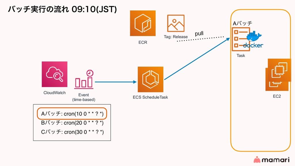 όον࣮ߦͷྲྀΕ +45  ECR ECS ScheduleTask Task C...