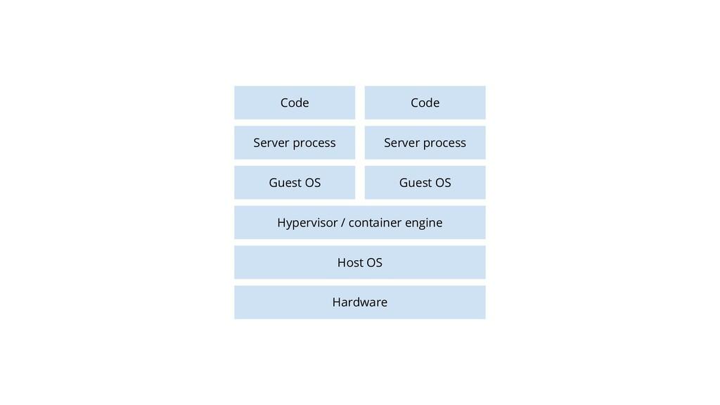 18 Hardware Host OS Server process Code Hypervi...