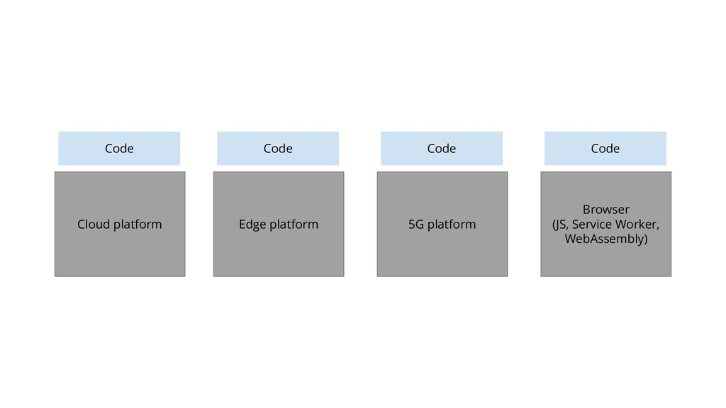 21 Server process Code Guest OS Cloud platform ...