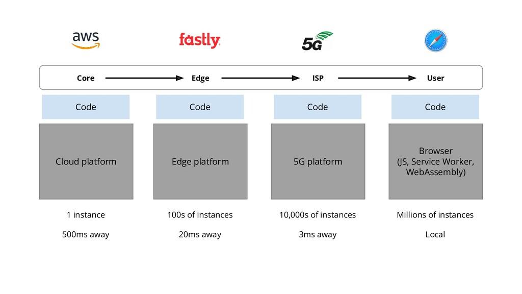 22 Server process Code Guest OS Cloud platform ...