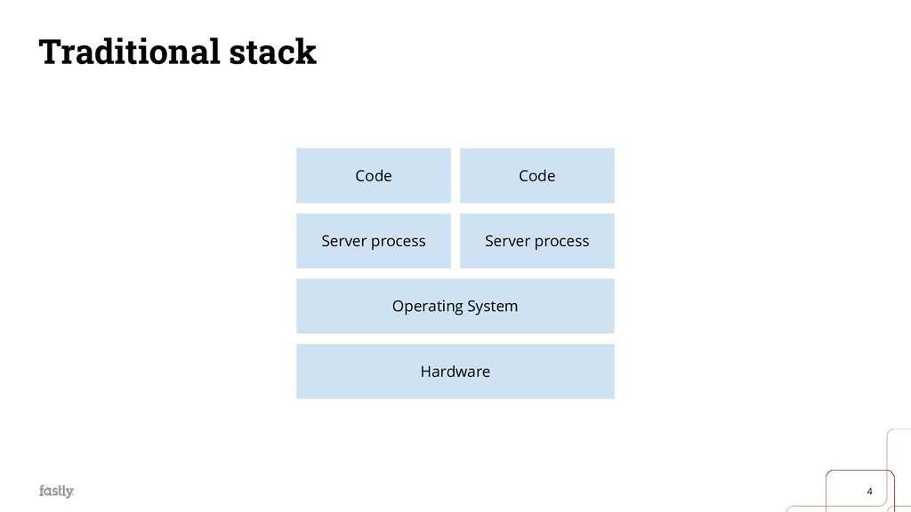 4 Traditional stack Hardware Operating System S...